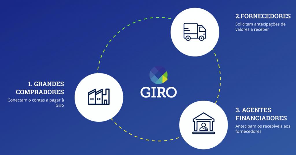 Dinâmica dos programas para financiamento a fornecedor da Giro.Tech